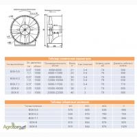 Вентиляторы круглые ВОК-5, 6; ВОК-6, 3; ВОК-7, 1; ВОК-8; ВОК-9