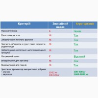 Органічні добрива «АГРО-ОРГАНІК» 1 тонна